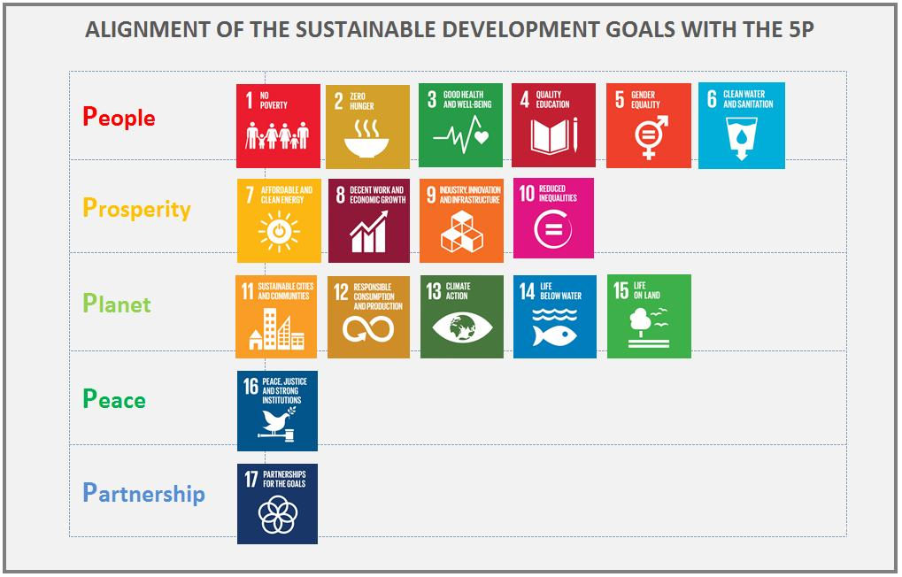 In light of the foregoing, Portugal embodies its strategic priorities for the implementation of the 2030 Agenda for Sustainable Development in SDG 4, 5, 9, 10, 13 and 14.
