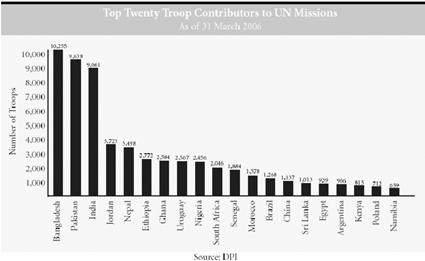 Troop contributions, however, reflect only one form of support UN member states can show towards UN peace operations. The financing of UN and African peace operations reveal another.