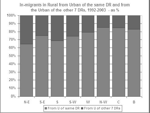 The U > R migration is largely dominated by intra-regional flows, as in the past the R > U migration was identical.
