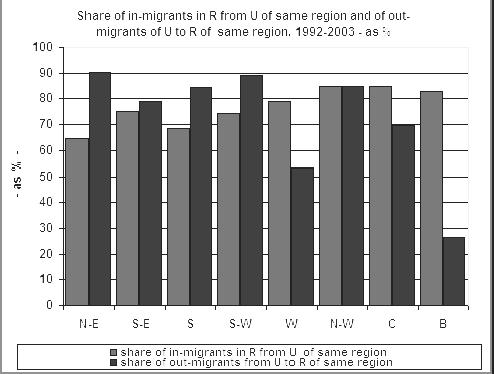 The share of in-migrants in R from U of same region is higher in more developed regions, as in the past the U of these regions could to uptake to a larger extent the migrants from its own R.