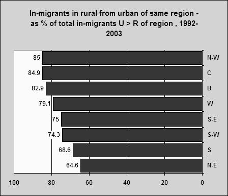 Propensity of R > U migration was - in the past - satisfied to a higher degree by the urban of more developed regions than the urban of less developed regions (N-E ands,particularly); that is