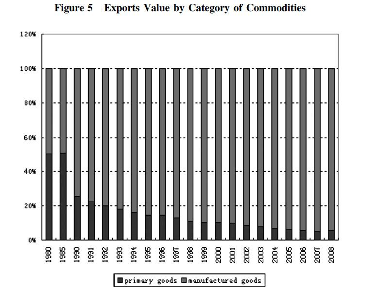 264 Chen Shaofeng / Procedia - Social and Behavioral Sciences 77 ( 2013 ) 253 270 Table 5 Exports of Goods and Services