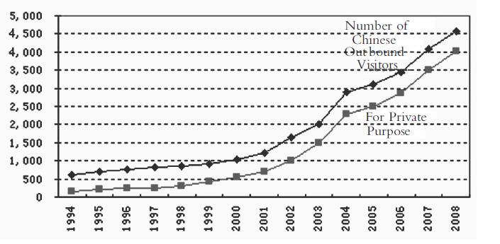 Chen Shaofeng / Procedia - Social and Behavioral Sciences 77 ( 2013 ) 253 270 261 Figure 4 Chinese Outbound Visitors (Unit:10,000 person-times) Source: China Statistical Yearbook.