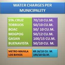Most municipalities urban households are connected to the water lines provided by the water utilities.