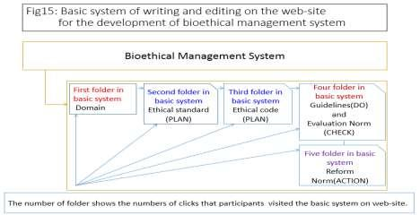 Figure 5 shows the basic system of writing and editing on the web-site.