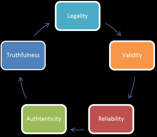 SWES Statement Worthiness Evaluation System The Principle of Legality The principle of legality is captured in the Latin phrase nullum crimen sine lege, nulla poena sine lege, which may be translated