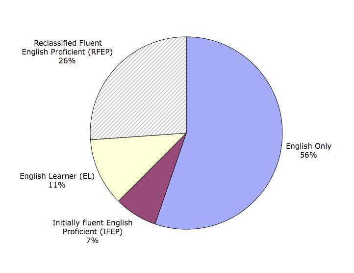 11, Percentages of Students Passing the CAHSEE, by Language Designation, assessing the performance of