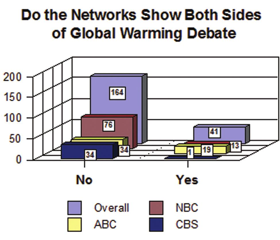 Skeptical voices were suppressed by the networks, outnumbered by nearly a 7-to-1 ratio by those promoting fear of climate change or being used by the network for the same purpose.