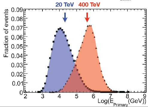 observed structures at 20 TeV and 400 TeV differ O(10