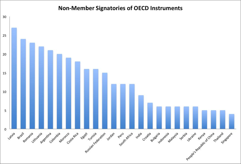 Figure 8: Signature of OECD Instruments by Non-Members 7 Brazil as a Non-Member Partner What goes into the decision process of states that represent plausible candidates for membership but have not