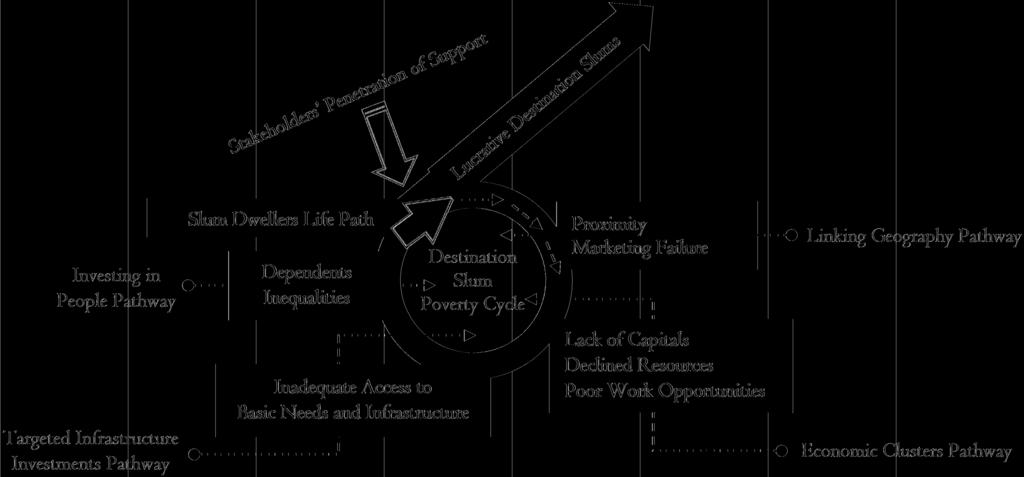 PATHWAYS TO BREAK THE POVERTY CYCLE 263 of slums, economists and tourism planners have not yet discovered how to select appropriate pathways that might lead to poverty abolition in destination slums.