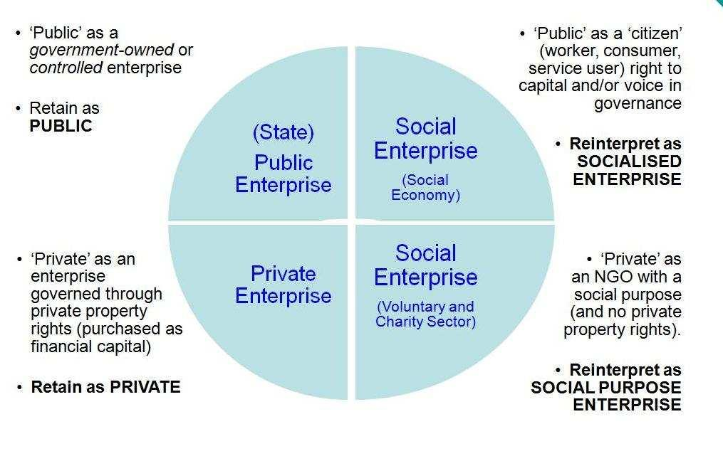 Figure 1 Theorising Social in Social Enterprise Interpretation of Ellerman, 1990 Founding Mothers and Fathers of the Social Enterprise Movement in the UK To illustrate the gradual transition from one