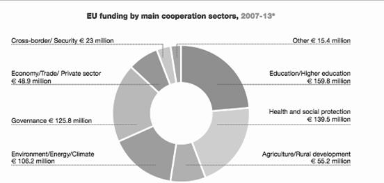 Figure 7. EU FUNDING BY MAIN COOPERATION SECTOR, 2007-2013 For the first allocation period, 137 million were allocated for regional programs, while the second period saw 105 in allocations.