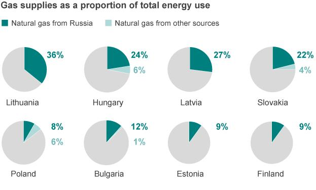 supplies Lithuania with the energy from Klaipeda (International, 2016).