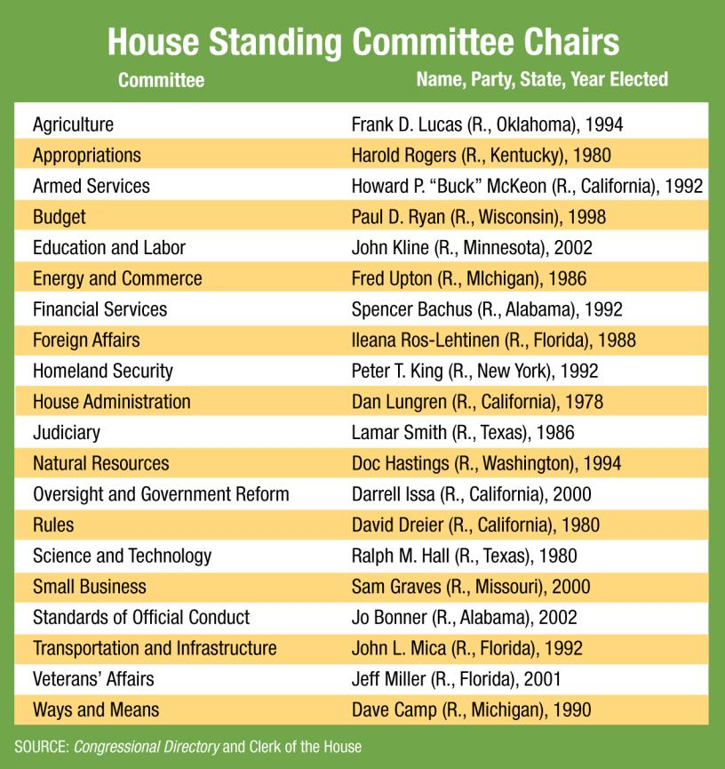 House Standing Committees Today the House has 20 standing committees.