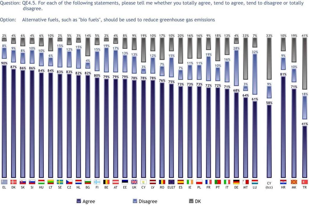 3.1.1 Alternative fuels On average, three quarters of Europeans think that alternative fuels should be used to reduce greenhouse gases (75%), 15% disagree with this and 10% say that they do not know.