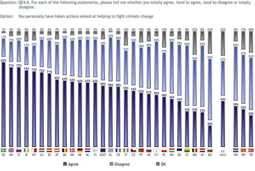 3.1.2 Personal action taken to fight climate change Close to six in ten Europeans (59%) claim that they have taken personal measures to fight climate change, while just over a third (34%) say they