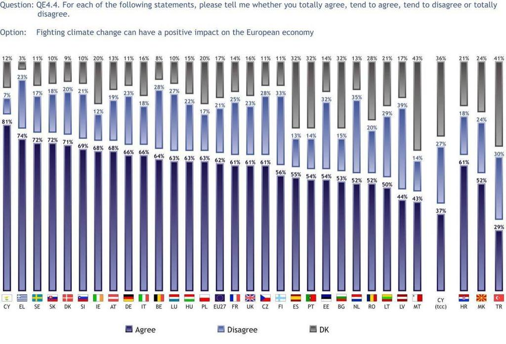 3.1.3 Impact on the European economy More than six out of ten Europeans (62%) think that fighting climate change can have a positive impact on the European economy, while close to a fifth (21%)