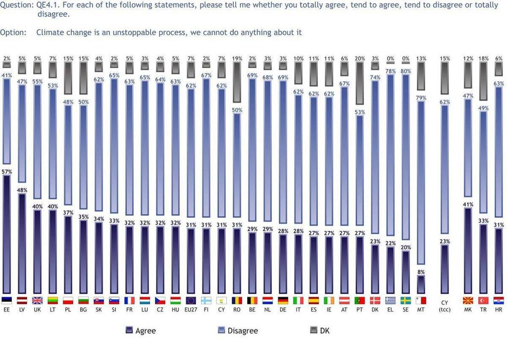 3.1.4 Climate change is not an unstoppable process The majority of Europeans (62%) disagree with the statement that climate change is an unstoppable process, while less than a third do think that