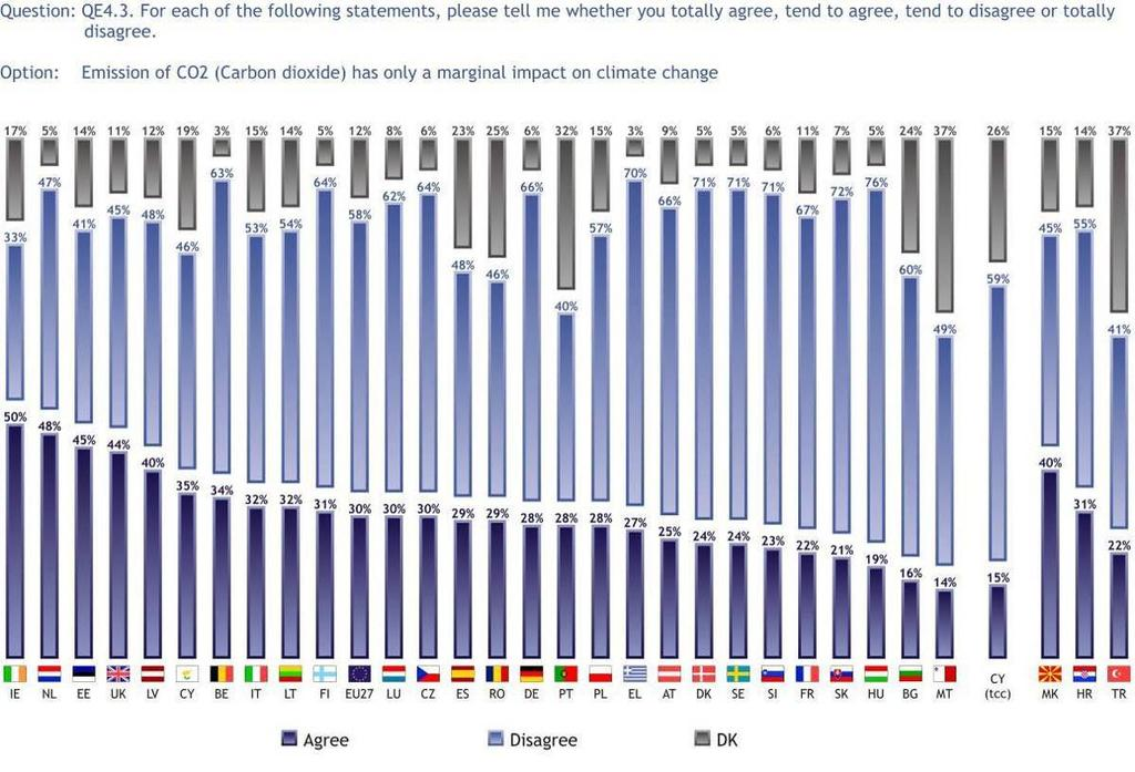 3.1.5 Impact of CO emissions on climate change While the majority of Europeans (58%) disagree that the impact of CO 2 emissions on climate change is only marginal, 30% think that CO 2 emissions only