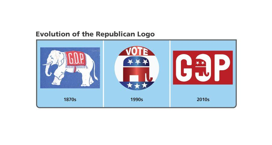 The Two-Party System In the two-party system, the elephant symbol of the Republican party