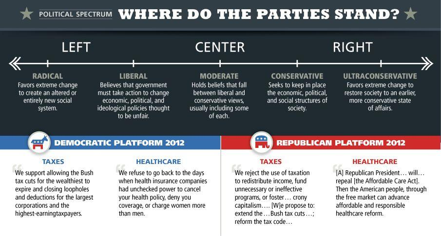 The Two-Party System The Democratic and Republican parties had different platforms for taxes and