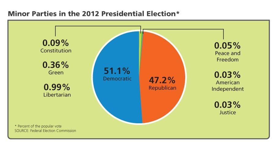 Third and Minor Parties in the United States The pie chart shows the percentage of the popular vote each party