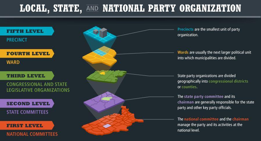 The Decentralized Nature of the Parties There are several levels to a political party's