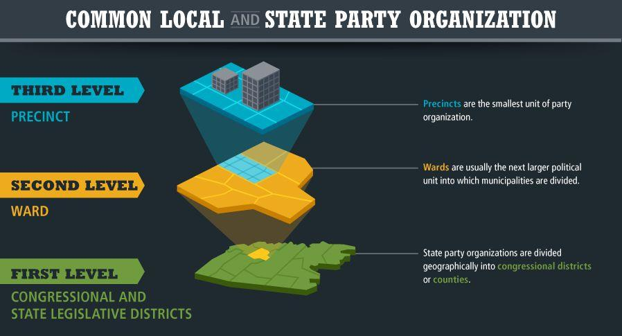 State and Local Party Functions Local party organization can vary from State to State, but this