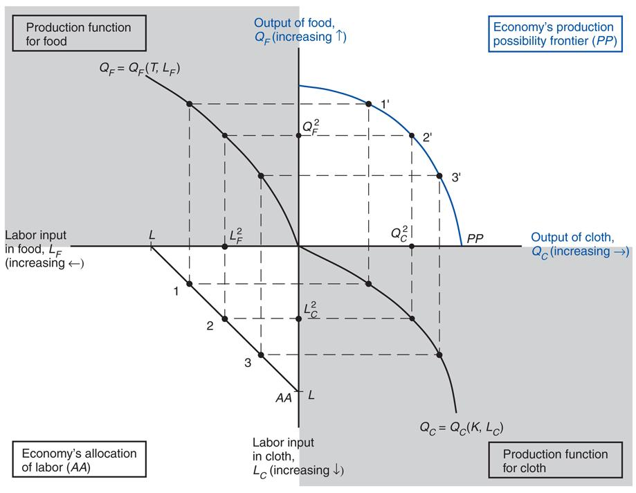 Fig. 4-3: The Production Possibility