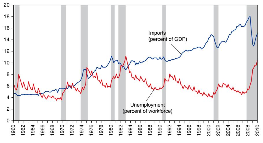 Fig. 4-12: Unemployment and Import Penetration in the U.S.