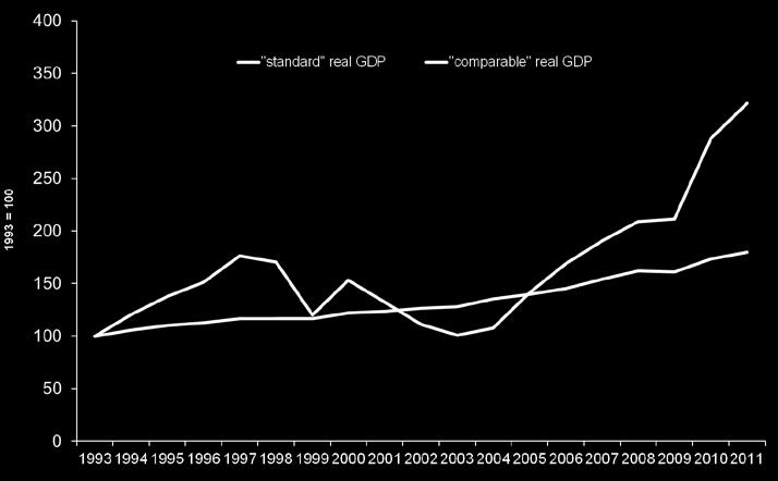 and comparable real GDP in Brazil has widened in 2010 and 2011 M.