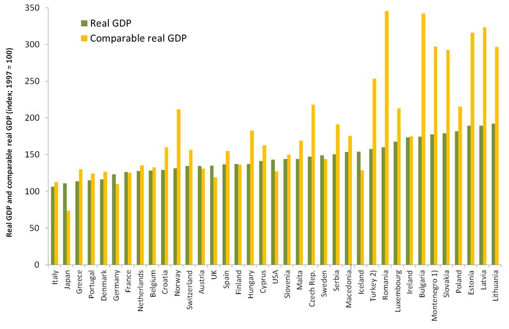 Comparable real GDP and real GDP (1997 = 100) Note: 1) 2012 2) 2010 Source: