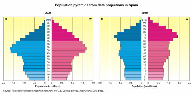 Future perspectives of demographic evolution in Spain The aging of the Spanish population is practically an irreversible process, and that immigration can only delay it to a limited extent, among