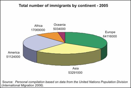New times, new demographic trends The most relevant characteristic of current international migrations is precisely the extremely high number of countries of origin, transit and