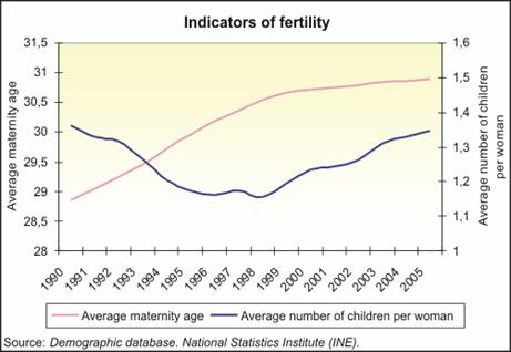 The fertility and the demographic