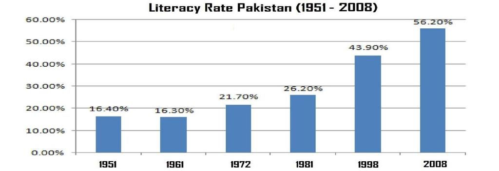 Pakistan literacy rate is grown from the time of its creation. Every new generation of Pakistan is more literate than its ancestor.