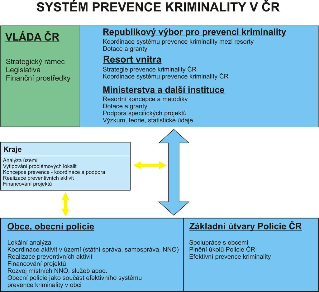 4. Government Agencies and Other Stakeholders Responsible for the Implementation of the Crime Prevention Strategy of the Czech Republic for 2012 to 2015 Division of Competencies A successful strategy