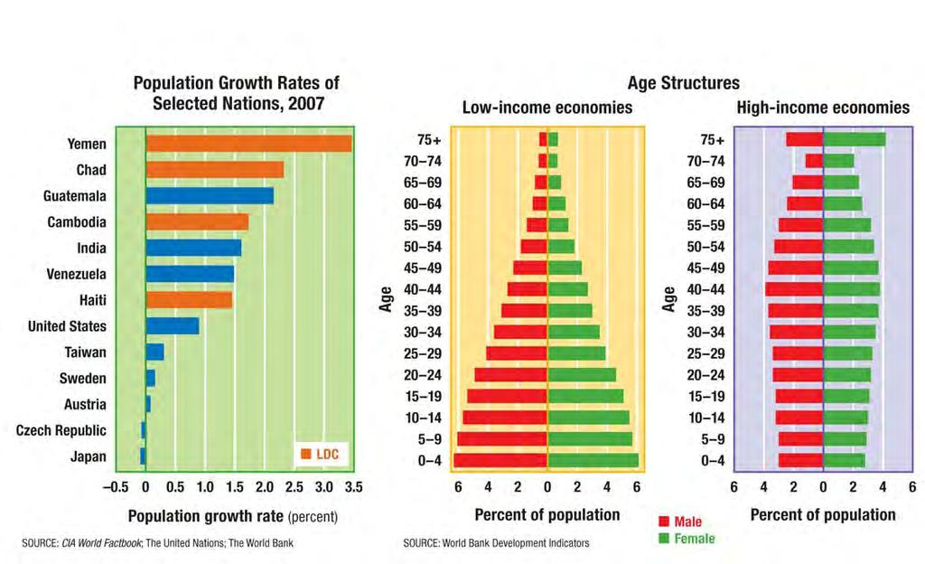 Population of Selected Nations The graph on the left shows rates of population growth for selected