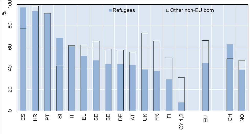 Share of refugees and other non-eu born who report having at least advanced knowledge of the host-country language, 15-64, 2014 Source: Own calculations based on EU LFS 2014 AHM.
