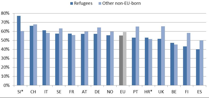 The employment rate of refugees varies widely across Member States. In Belgium, France, Italy, Croatia and Slovenia, refugees fare better than other non EU-born migrants.