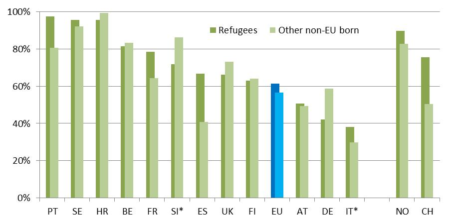 To focus on those who are likely to be eligible in principle, Figure 19 shows the percentage of migrants with more than ten years of residency who have taken up the nationality of the host country.