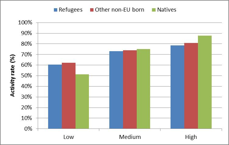 Figure B2. Activity rate by reason for migration and education levels in the European Union, 15-64, 2014 Source: Calculations based on EU LFS 2014 AHM. Data cover 25 countries of the EU.