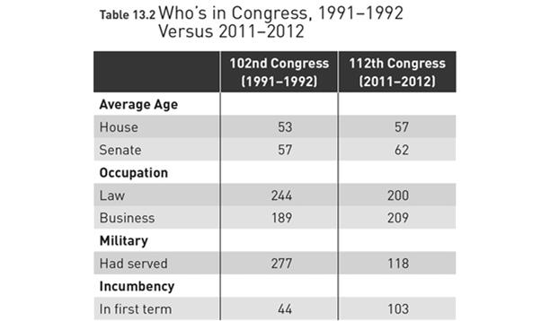 Source: Adapted from chart based on Congressional Research Service and Military Officers Association