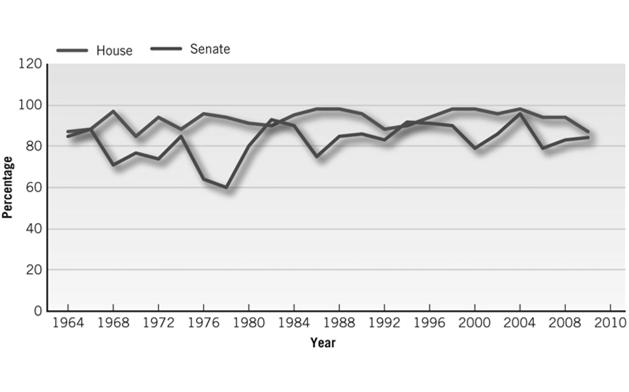 2011. Source: For 1964-2008 data, The Center For Responsive Politics; 2010 data compiled by the author.