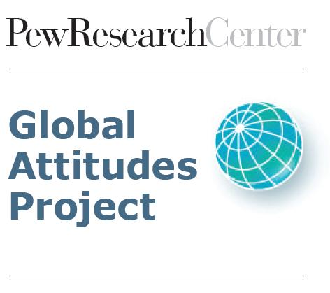 All Pew Global Attitudes Project reports and