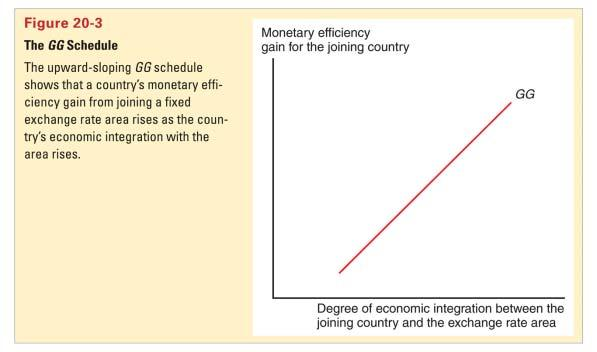 Theory of Optimum Currency Areas (cont.