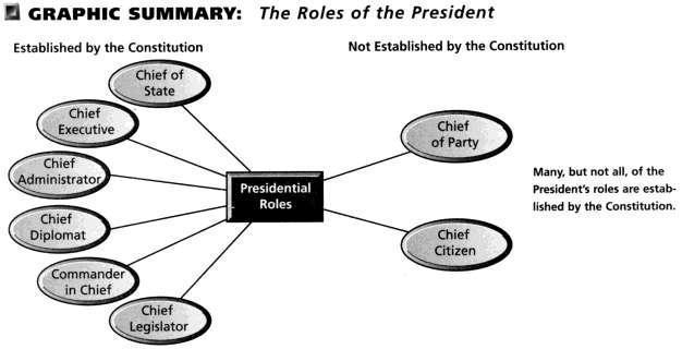 Chapter 13 The Presidency Notes for Government American Government Section 1 The President s Job Description The Constitution grants the President six of his eight roles.