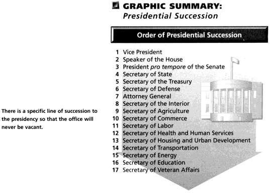 Section 2 Presidential Succession and the Vice President The plan by which a vacancy in the office of President gets filled is presidential succession.