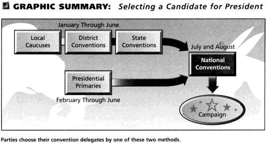 Section 4 Presidential Nominations To nominate candidates for President and Vice President, each political party holds a national convention - a meeting at which party delegates vote.
